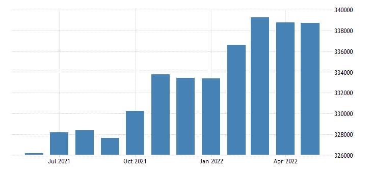united states civilian labor force in washington county or thous of persons m nsa fed data