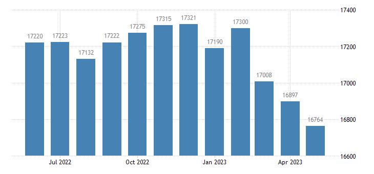 united states civilian labor force in washington parish la thous of persons m nsa fed data
