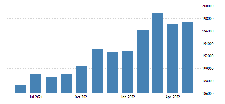 united states civilian labor force in washtenaw county mi thous of persons m nsa fed data
