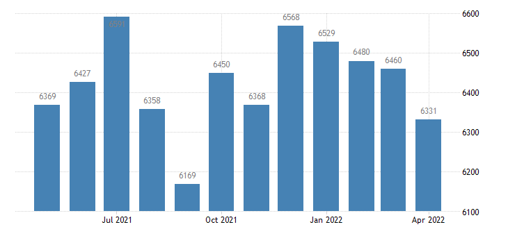 united states civilian labor force in watonwan county mn thous of persons m nsa fed data