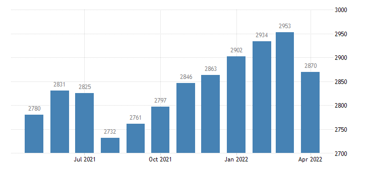 united states civilian labor force in wayne county ia thous of persons m nsa fed data