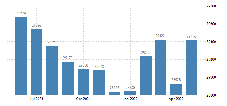 united states civilian labor force in wayne county in thous of persons m nsa fed data