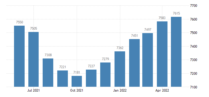 united states civilian labor force in wayne county ms thous of persons m nsa fed data