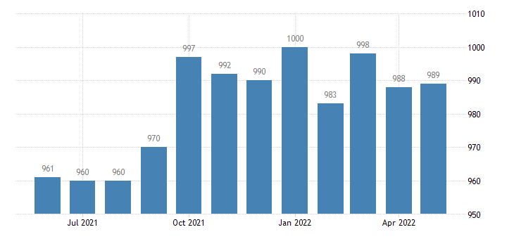 united states civilian labor force in webster county ga thous of persons m nsa fed data