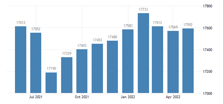 united states civilian labor force in webster county mo thous of persons m nsa fed data