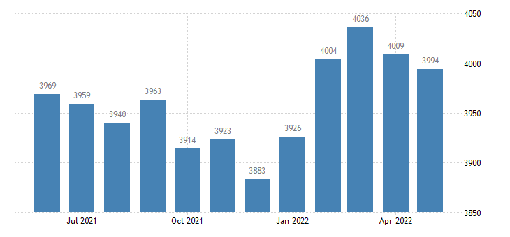 united states civilian labor force in webster county ms thous of persons m nsa fed data