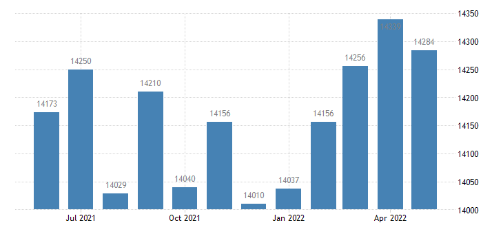 united states civilian labor force in webster parish la thous of persons m nsa fed data