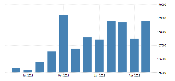 united states civilian labor force in weld county co thous of persons m nsa fed data