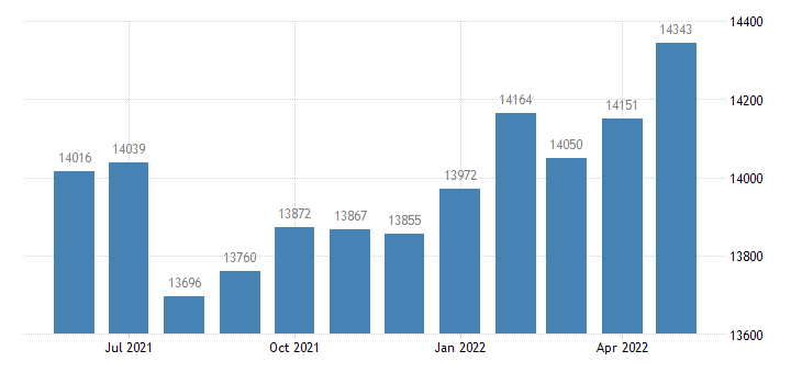 united states civilian labor force in wells county in thous of persons m nsa fed data
