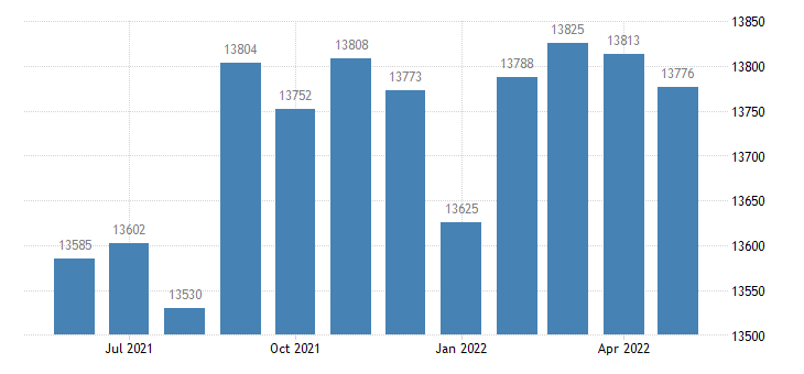 united states civilian labor force in west baton rouge parish la thous of persons m nsa fed data