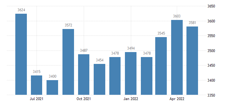 united states civilian labor force in west carroll parish la thous of persons m nsa fed data
