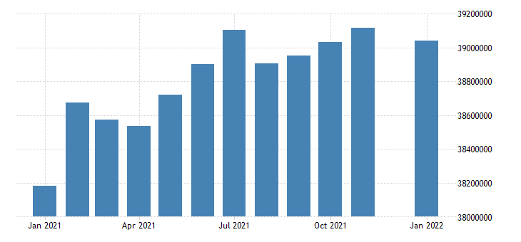 united states civilian labor force in west census region thous of persons m nsa fed data