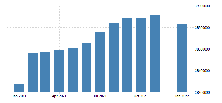 united states civilian labor force in west census region thous of persons m sa fed data