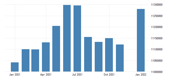 united states civilian labor force in west north central census division thous of persons m nsa fed data