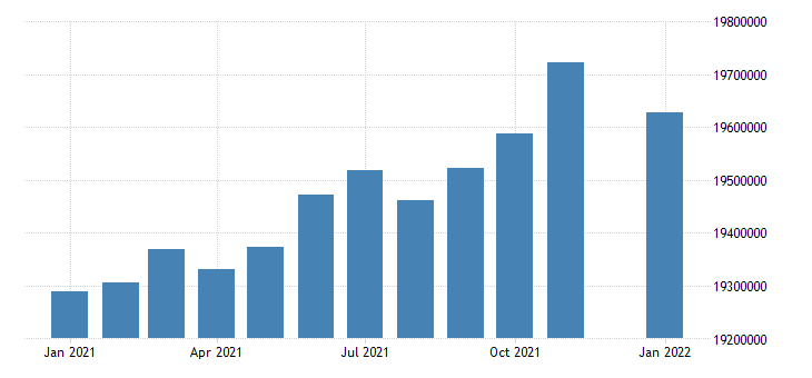 united states civilian labor force in west south central census division thous of persons m nsa fed data