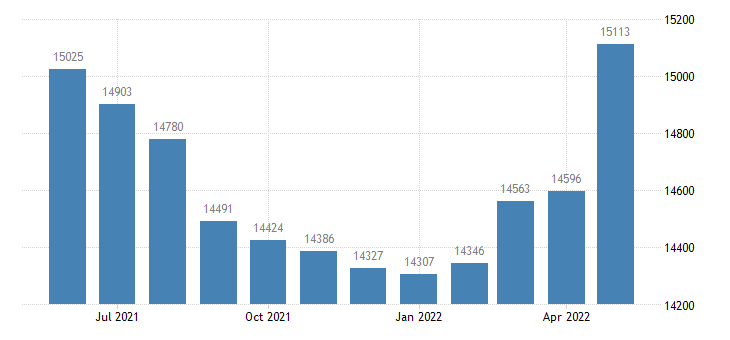 united states civilian labor force in wexford county mi thous of persons m nsa fed data