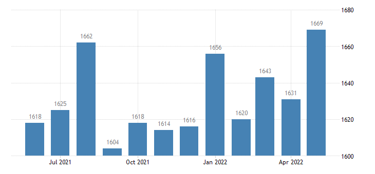 united states civilian labor force in wheeler county ga thous of persons m nsa fed data