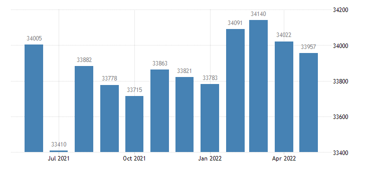united states civilian labor force in white county ar thous of persons m nsa fed data