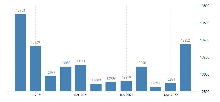 united states civilian labor force in white county in thous of persons m nsa fed data
