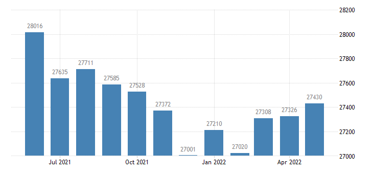 united states civilian labor force in whiteside county il thous of persons m nsa fed data