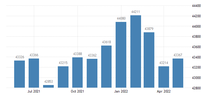 united states civilian labor force in whitfield county ga thous of persons m nsa fed data