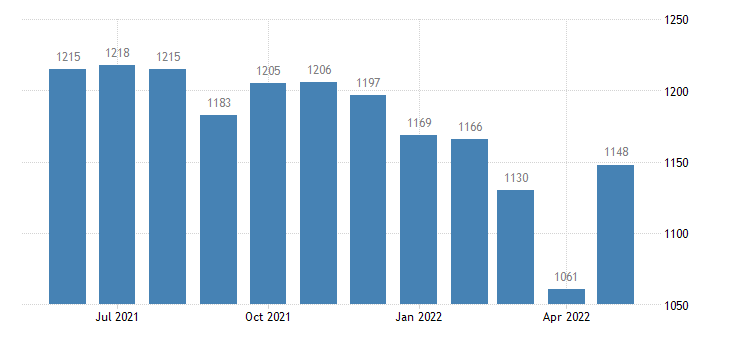 united states civilian labor force in wichita county ks thous of persons m nsa fed data