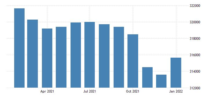united states civilian labor force in wichita ks msa persons fed data