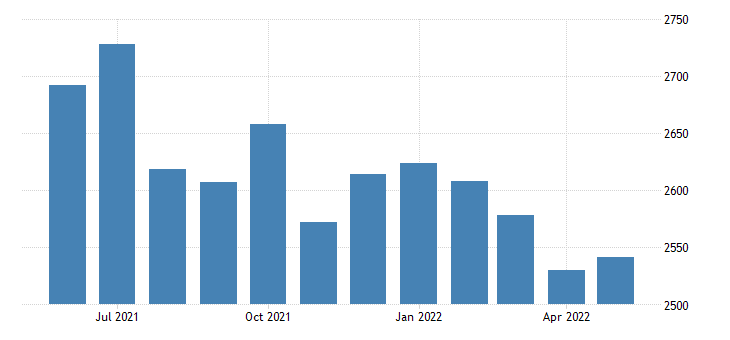 united states civilian labor force in wilcox county al thous of persons m nsa fed data