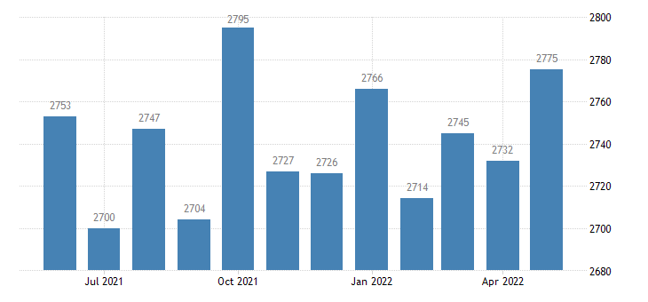 united states civilian labor force in wilcox county ga thous of persons m nsa fed data