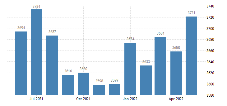 united states civilian labor force in wilkes county ga thous of persons m nsa fed data