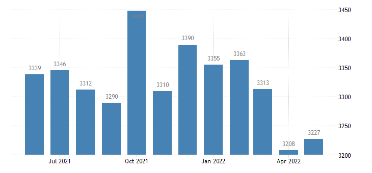 united states civilian labor force in wilkin county mn thous of persons m nsa fed data