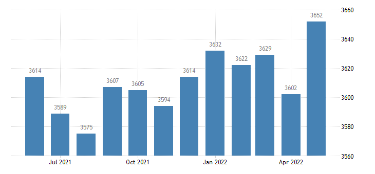 united states civilian labor force in wilkinson county ga thous of persons m nsa fed data