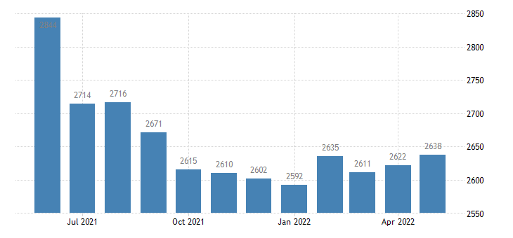 united states civilian labor force in wilkinson county ms thous of persons m nsa fed data