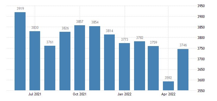 united states civilian labor force in wilson county ks thous of persons m nsa fed data
