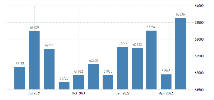 united states civilian labor force in windham county ct thous of persons m nsa fed data