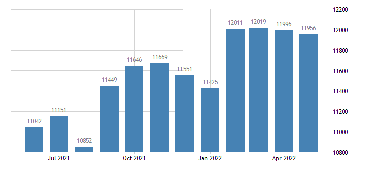 united states civilian labor force in winneshiek county ia thous of persons m nsa fed data