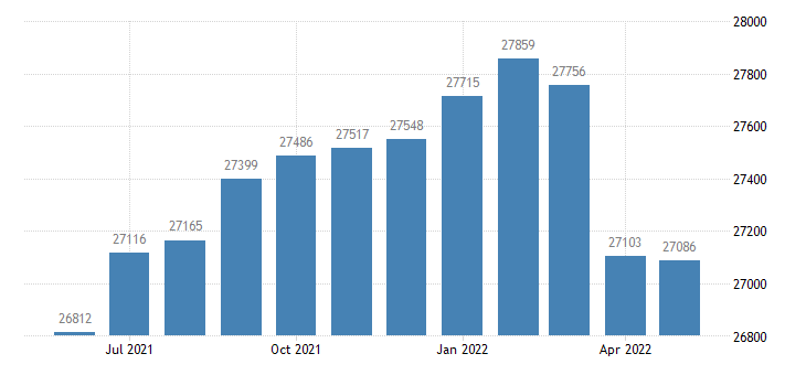 united states civilian labor force in winona county mn thous of persons m nsa fed data