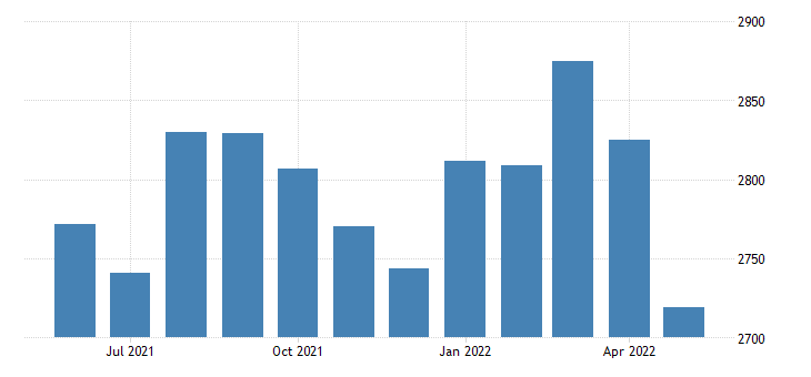 united states civilian labor force in woodruff county ar thous of persons m nsa fed data