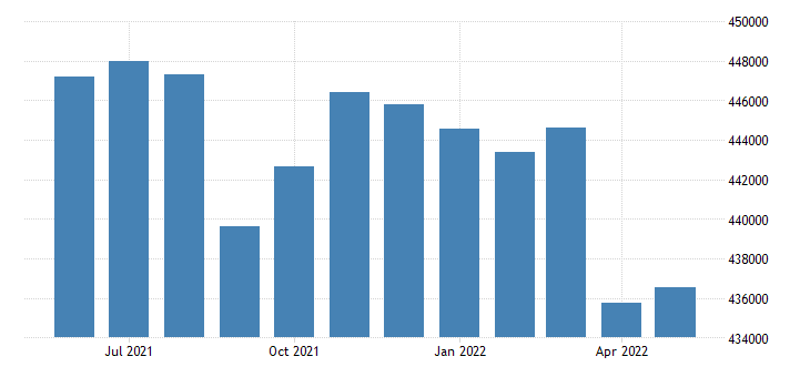 united states civilian labor force in worcester county ma thous of persons m nsa fed data