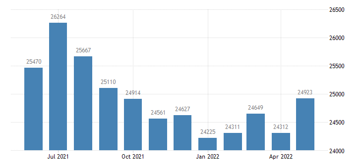 united states civilian labor force in worcester county md thous of persons m nsa fed data
