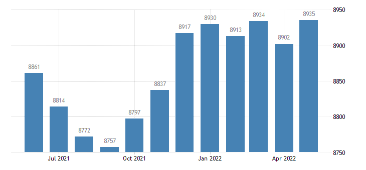 united states civilian labor force in worth county ga thous of persons m nsa fed data