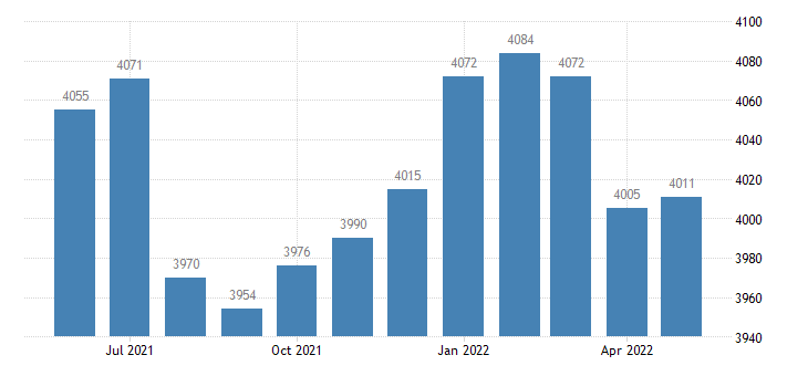 united states civilian labor force in worth county ia thous of persons m nsa fed data