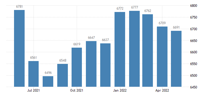 united states civilian labor force in wright county ia thous of persons m nsa fed data