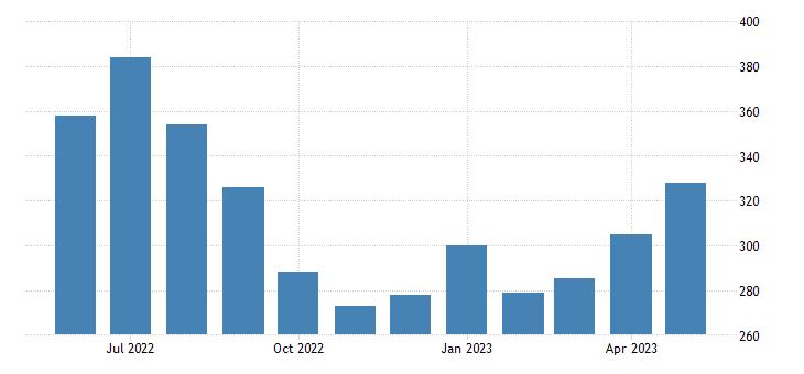 united states civilian labor force in yakutat city and borough ak msa thous of persons m nsa fed data