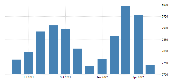 united states civilian labor force in yell county ar thous of persons m nsa fed data