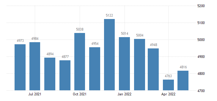 united states civilian labor force in yellow medicine county mn thous of persons m nsa fed data