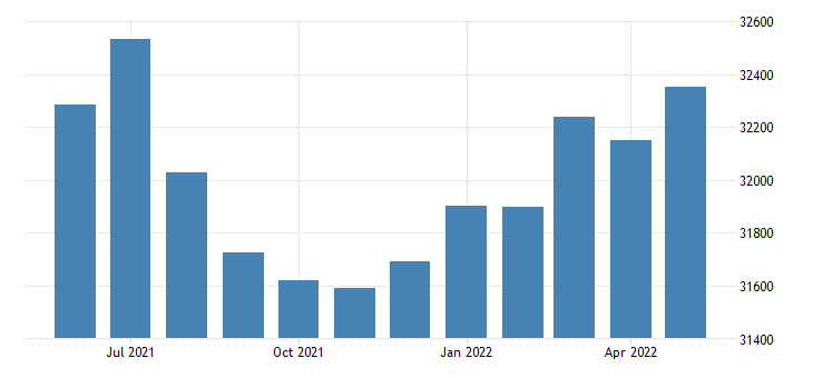 united states civilian labor force in york county va thous of persons m nsa fed data