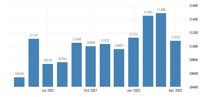 united states civilian labor force in yuba county ca thous of persons m nsa fed data