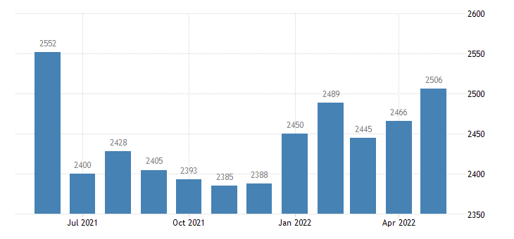 united states civilian labor force in yukon koyukuk census area ak thous of persons m nsa fed data
