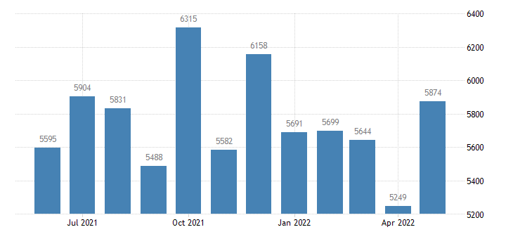 united states civilian labor force in yuma county co thous of persons m nsa fed data